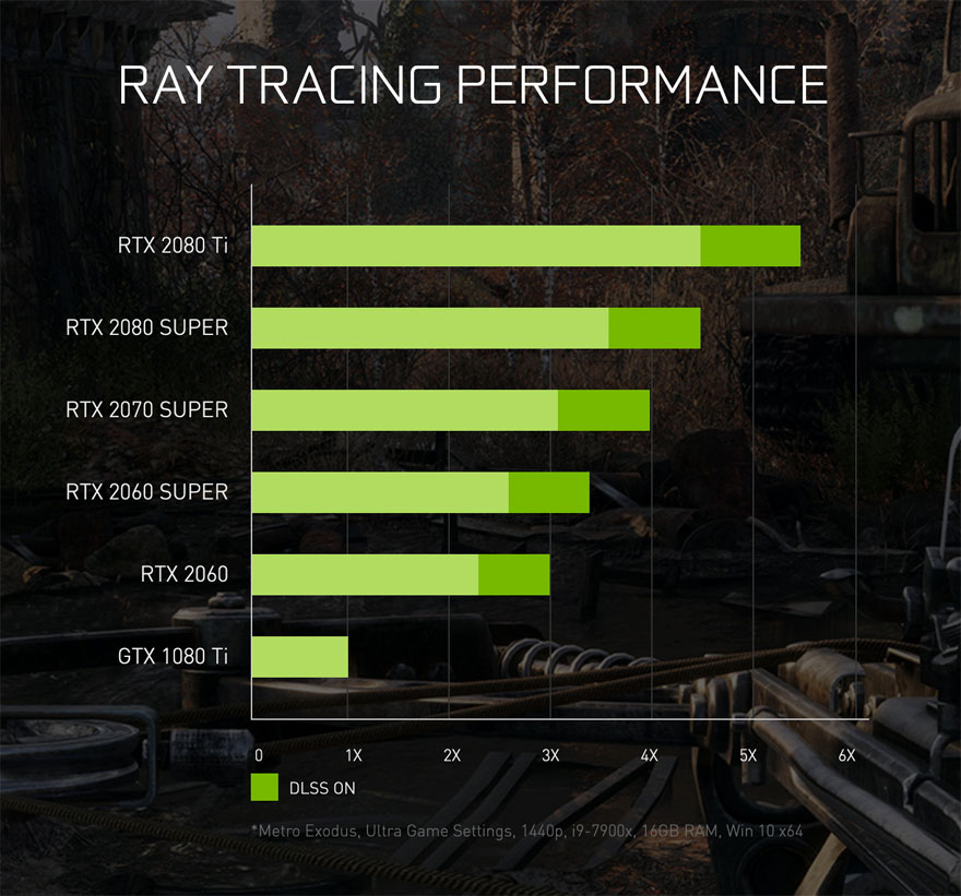 Ray Tracing Performance Compared in Metro Exodus