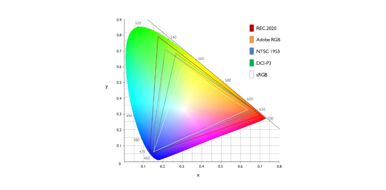 Color Gamut in CIE 1931 xy Color Coordinates