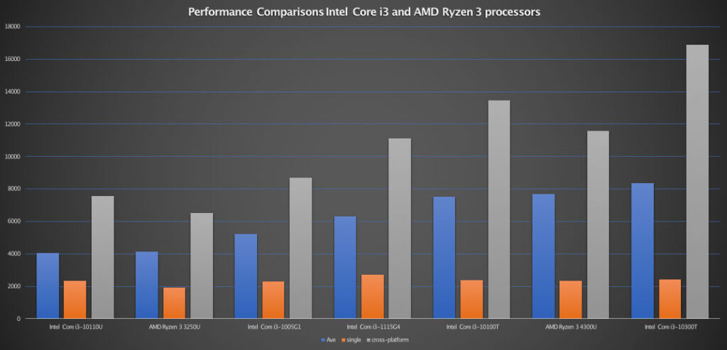 Bar Graphy Core i3 and Ryzen 3