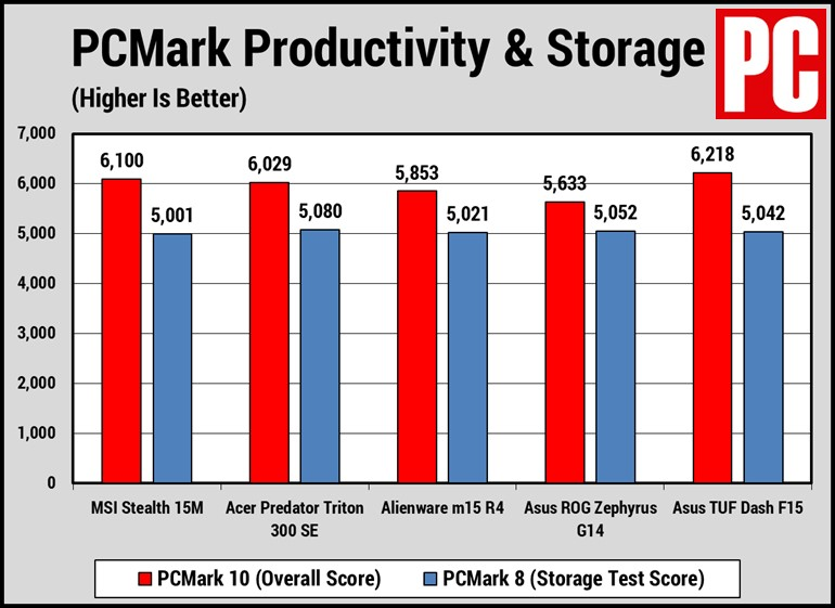 Storage Benchmarks Source PCMag